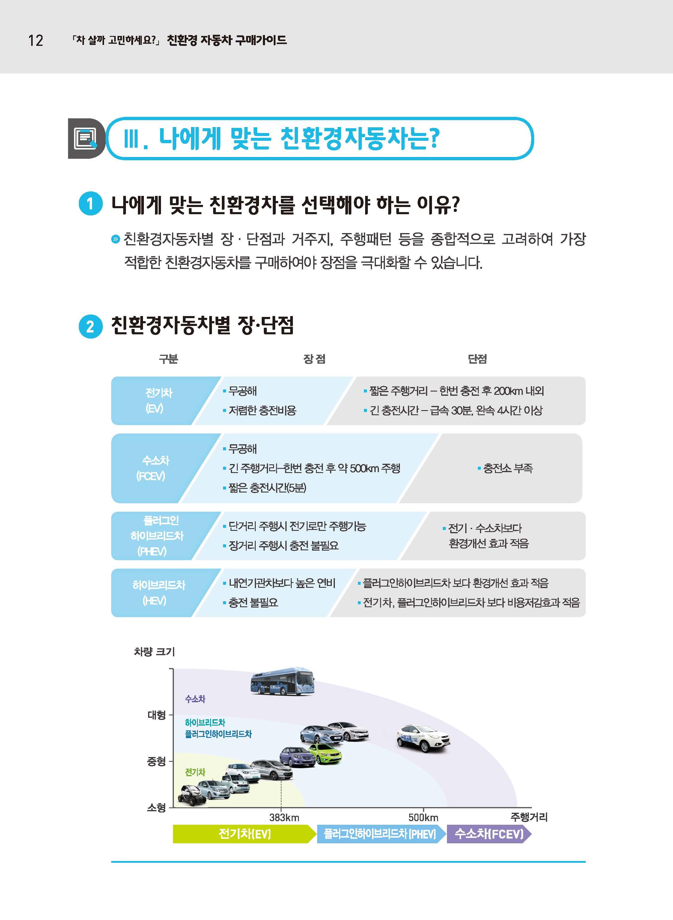 친환경자동차 구매가이드(Ver20170821)_페이지_12.jpg
