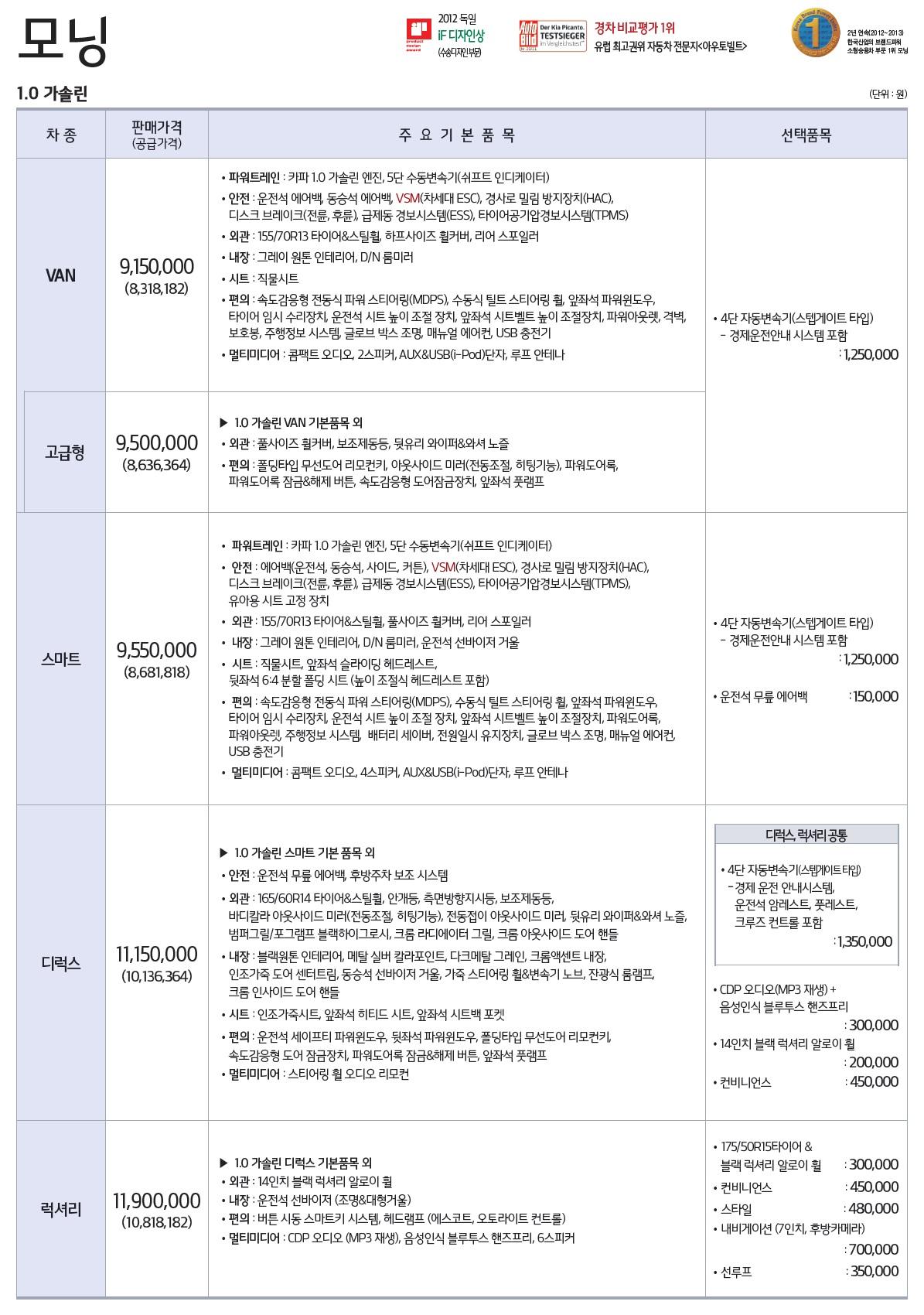 더뉴 모닝 가격표 - 2015년 08월 -1.jpg