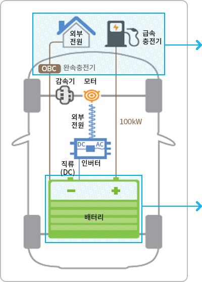 전기차의 내부 구조를 나타낸 이미지 입니다.
